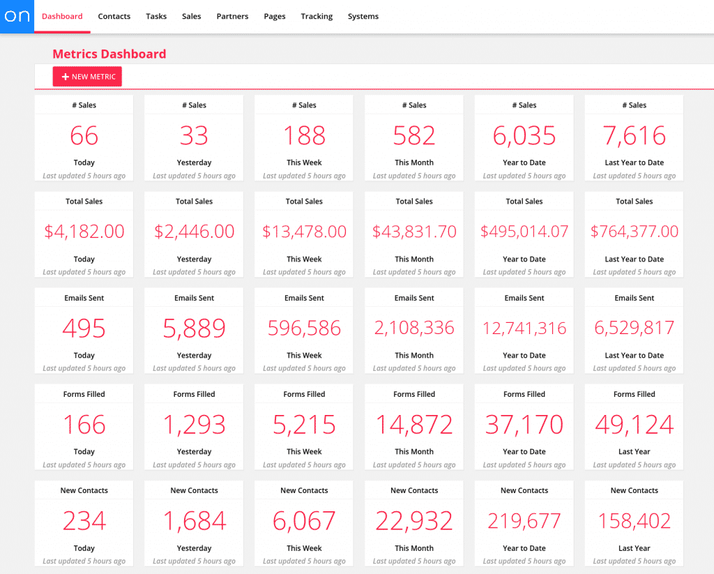 example of metrics dashboard in ontraport