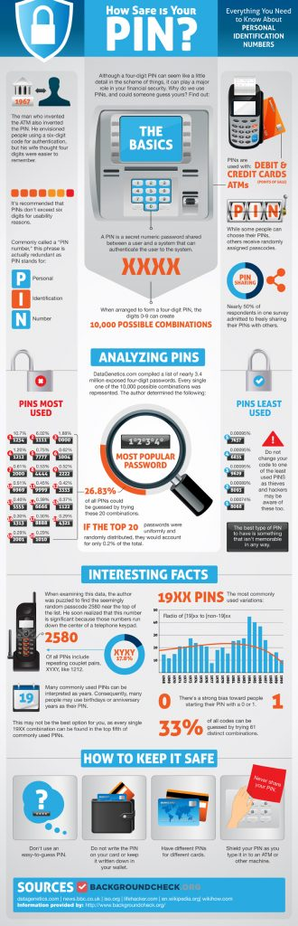 """large infographic called """"How Safe is Your PIN"""" which shows statistics and analysis of personal identification numbers"""